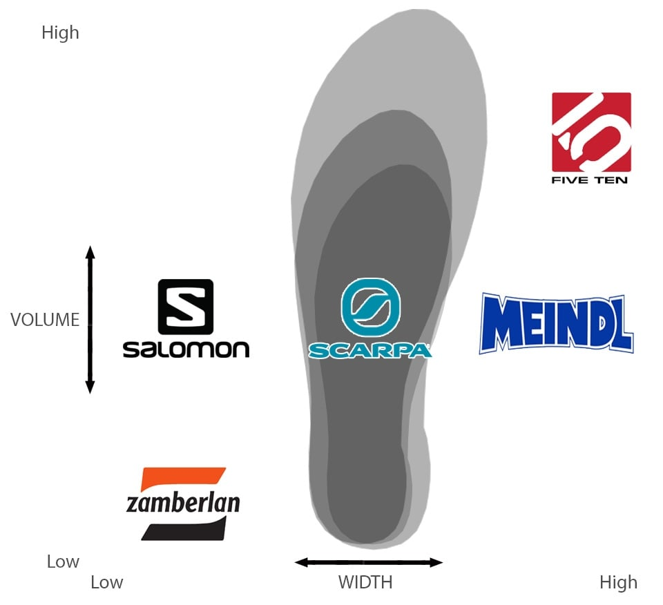 Outdoor Footwear Size Chart | LD Mountain Centre